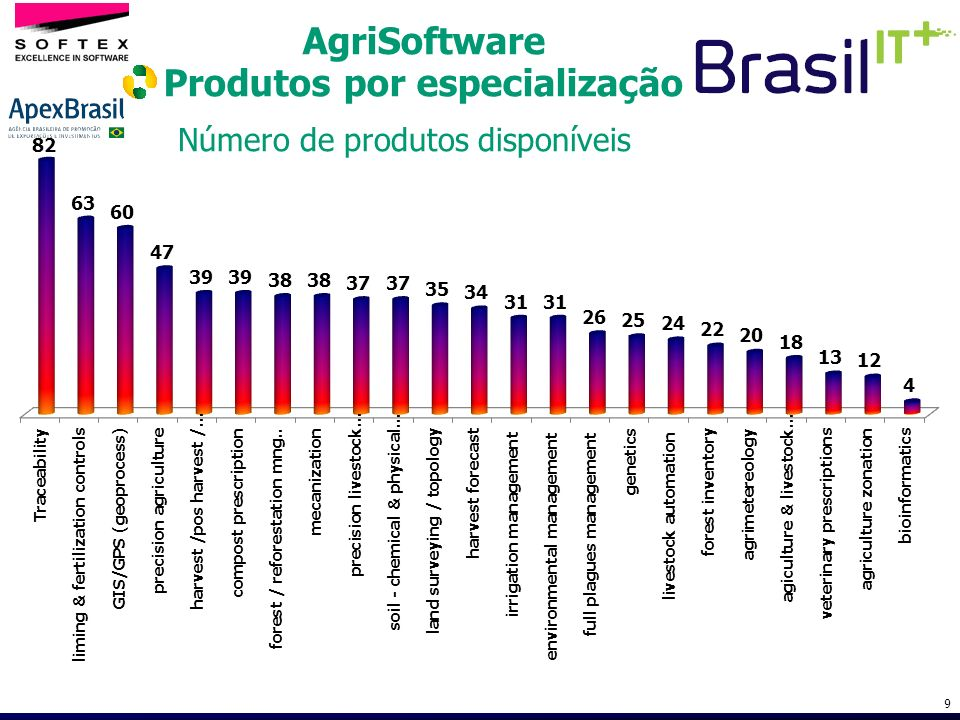 AgriSoftware Produtos por especialização 9 Número de produtos disponíveis
