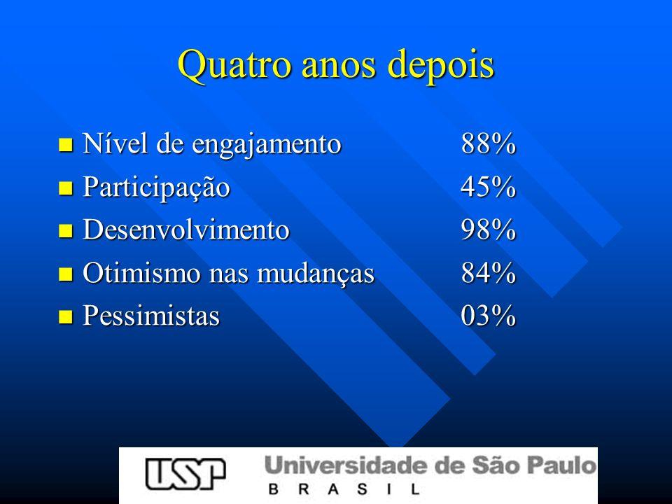Quatro anos depois Nível de engajamento88% Nível de engajamento88% Participação 45% Participação 45% Desenvolvimento98% Desenvolvimento98% Otimismo nas mudanças84% Otimismo nas mudanças84% Pessimistas03% Pessimistas03%