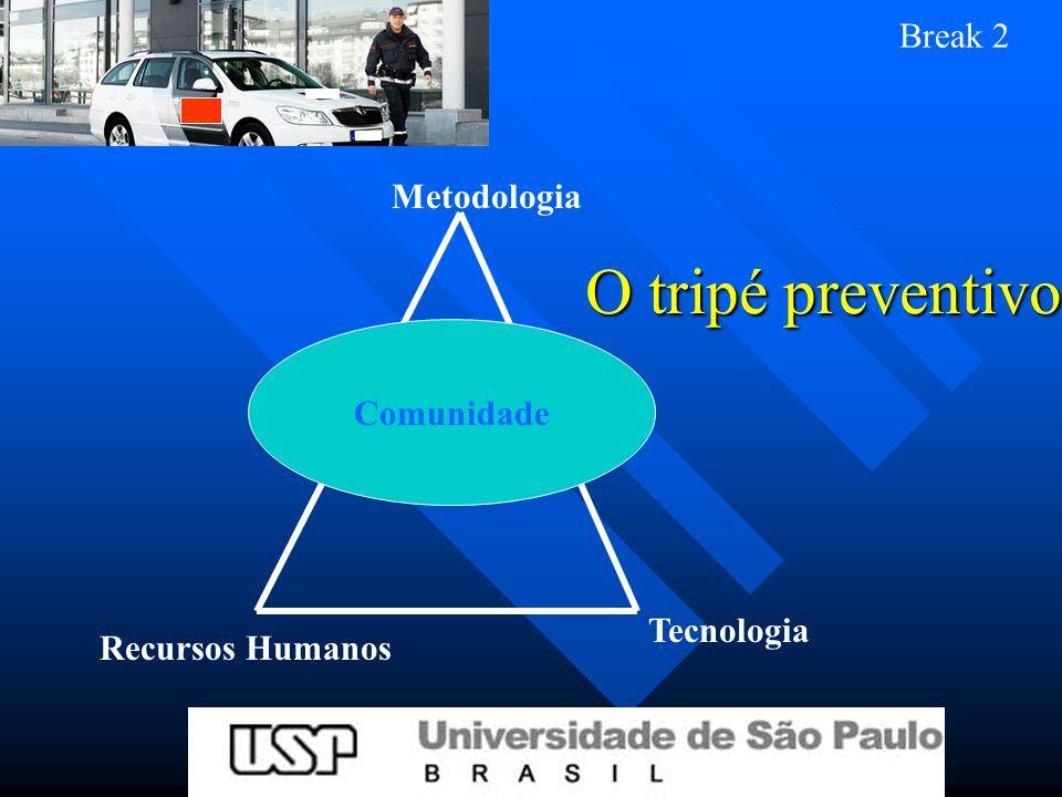 O tripé preventivo Metodologia Tecnologia Recursos Humanos Comunidade Break 2