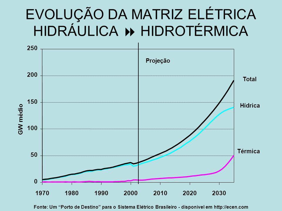 EVOLUÇÃO DA MATRIZ ELÉTRICA HIDRÁULICA HIDROTÉRMICA Fonte: Um Porto de Destino para o Sistema Elétrico Brasileiro - disponível em http://ecen.com 0 50