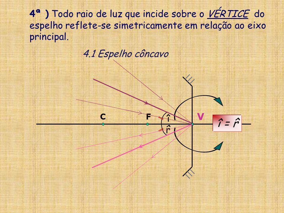 V C F 4ª ) Todo raio de luz que incide sobre o VÉRTICE do espelho reflete-se simetricamente em relação ao eixo principal.