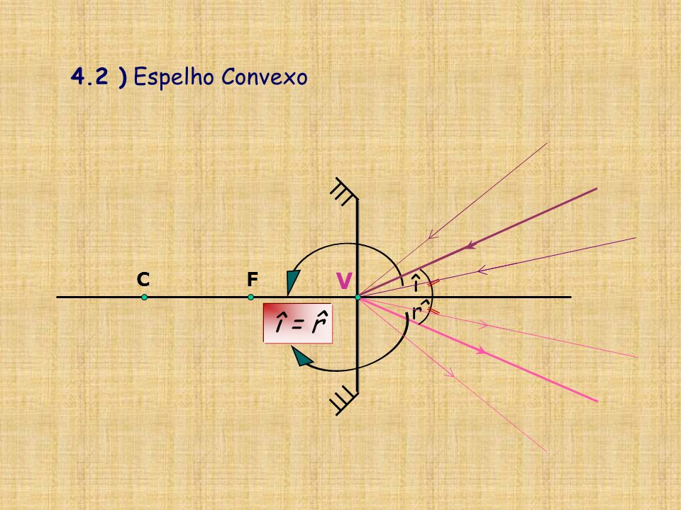 4.2 ) Espelho Convexo î = r ^ î ^ r V C F