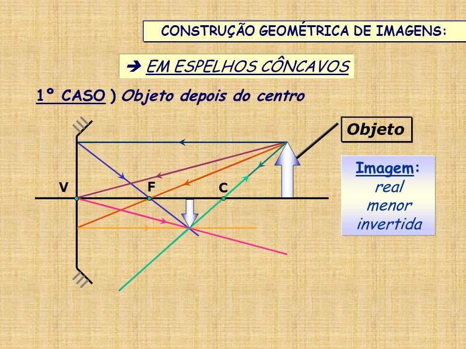 CONSTRUÇÃO GEOMÉTRICA DE IMAGENS: EM ESPELHOS CÔNCAVOS V C F 1º CASO ) Objeto depois do centro Imagem: real menor invertida Objeto
