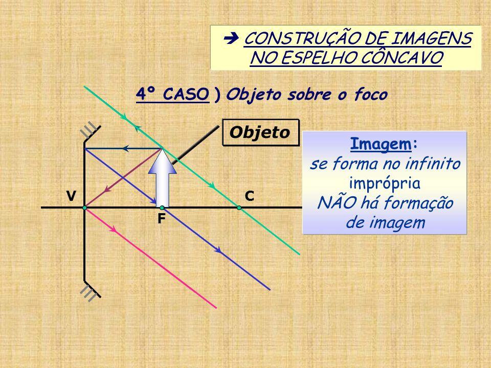 4º CASO ) Objeto sobre o foco Imagem: se forma no infinito imprópria NÃO há formação de imagem CONSTRUÇÃO DE IMAGENS NO ESPELHO CÔNCAVO Objeto V C F