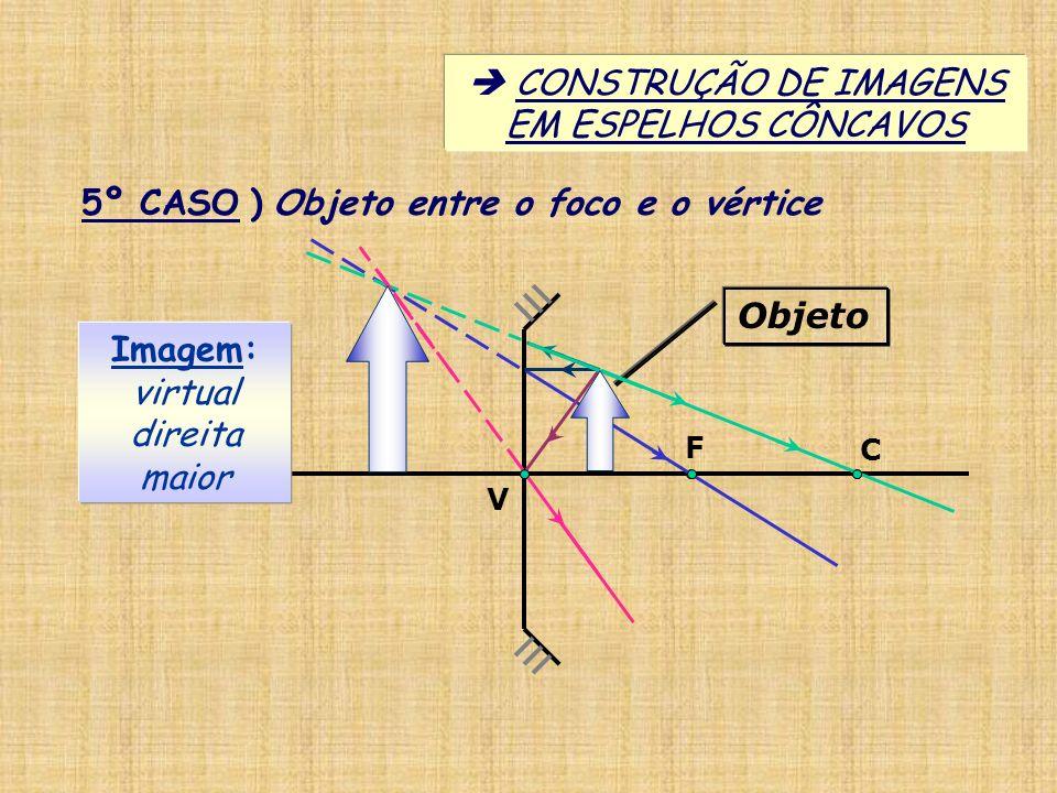 V C F 5º CASO ) Objeto entre o foco e o vértice Imagem: virtual direita maior CONSTRUÇÃO DE IMAGENS EM ESPELHOS CÔNCAVOS Objeto