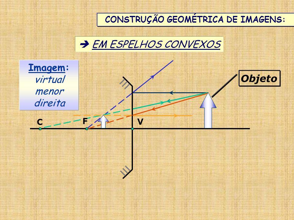 CONSTRUÇÃO GEOMÉTRICA DE IMAGENS: EM ESPELHOS CONVEXOS Imagem: virtual menor direita Objeto V C F
