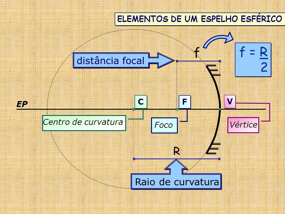 F V ELEMENTOS DE UM ESPELHO ESFÉRICO R Foco Vértice Centro de curvatura EP Raio de curvatura f distância focal C f = R 2