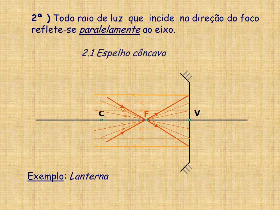 V C F 2ª ) Todo raio de luz que incide na direção do foco reflete-se paralelamente ao eixo.