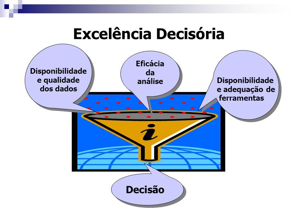 Excelência Decisória Eficácia da análise Disponibilidade e qualidade dos dados Disponibilidade e adequação de ferramentas Decisão
