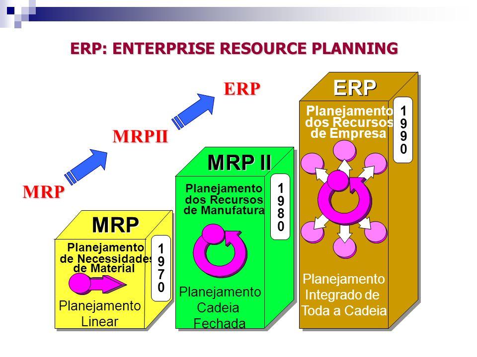 ERP: ENTERPRISE RESOURCE PLANNING MRP Planejamento de Necessidades de Material Planejamento Linear MRP II Planejamento dos Recursos de Manufatura Plan