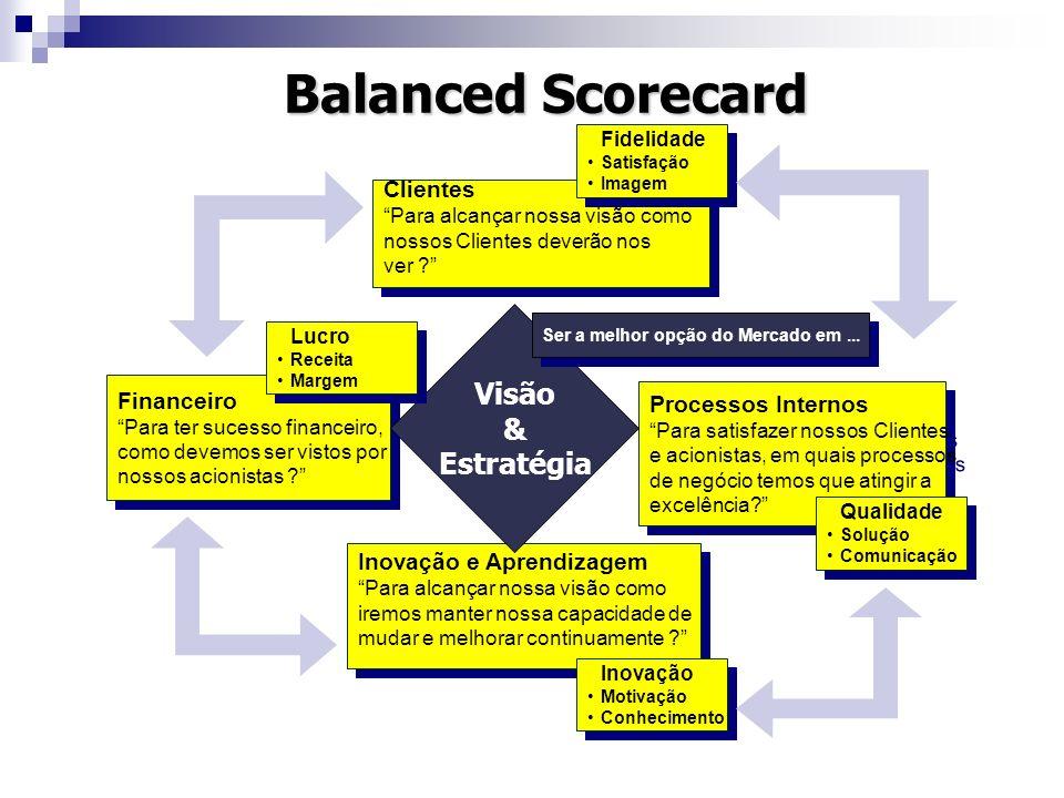 Balanced Scorecard Clientes Para alcançar nossa visão como nossos Clientes deverão nos ver ? Clientes Para alcançar nossa visão como nossos Clientes d