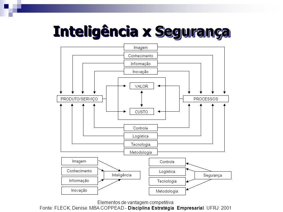 Segurança Inteligência x Segurança VALOR CUSTO PROCESSOSPRODUTO/SERVIÇO Imagem Conhecimento Informação Inovação Controle Logística Tecnologia Metodolo