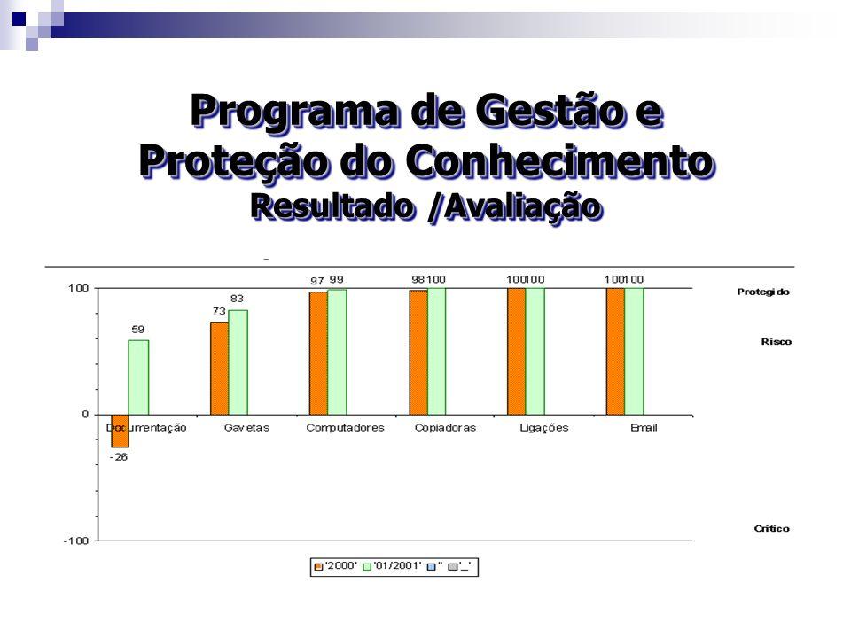Programa de Gestão e Proteção do Conhecimento Resultado /Avaliação Programa de Gestão e Proteção do Conhecimento Resultado /Avaliação