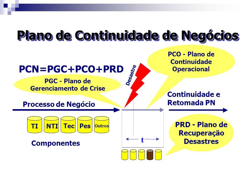Processo de Negócio Continuidade e Retomada PN TI NTI TecPes Outros t Componentes PCO - Plano de Continuidade Operacional PRD - Plano de Recuperação D