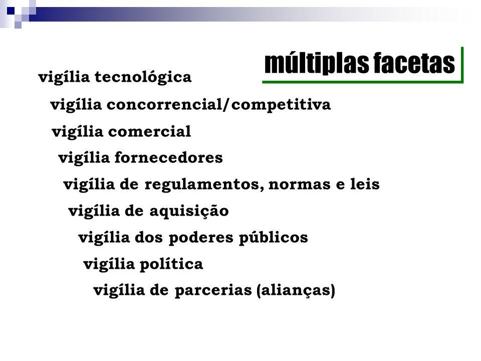 vigília tecnológica vigília concorrencial/competitiva vigília comercial vigília fornecedores vigília de regulamentos, normas e leis vigília de aquisiç