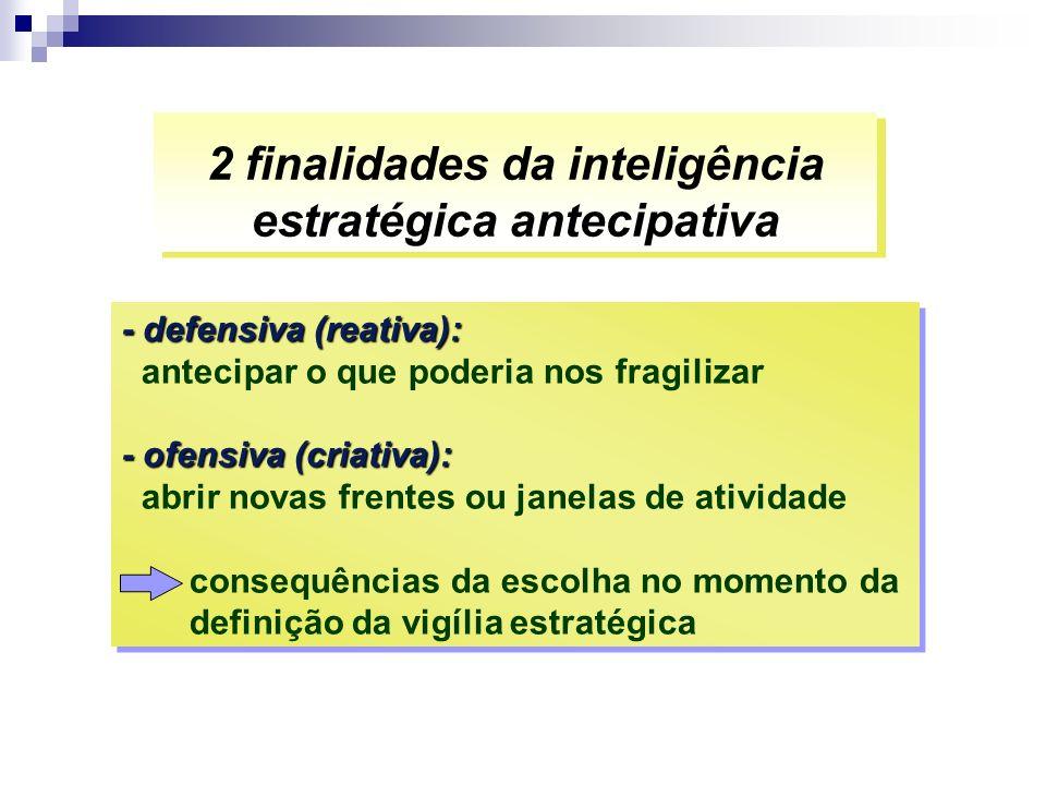 - defensiva (reativa): antecipar o que poderia nos fragilizar - ofensiva (criativa): abrir novas frentes ou janelas de atividade consequências da esco