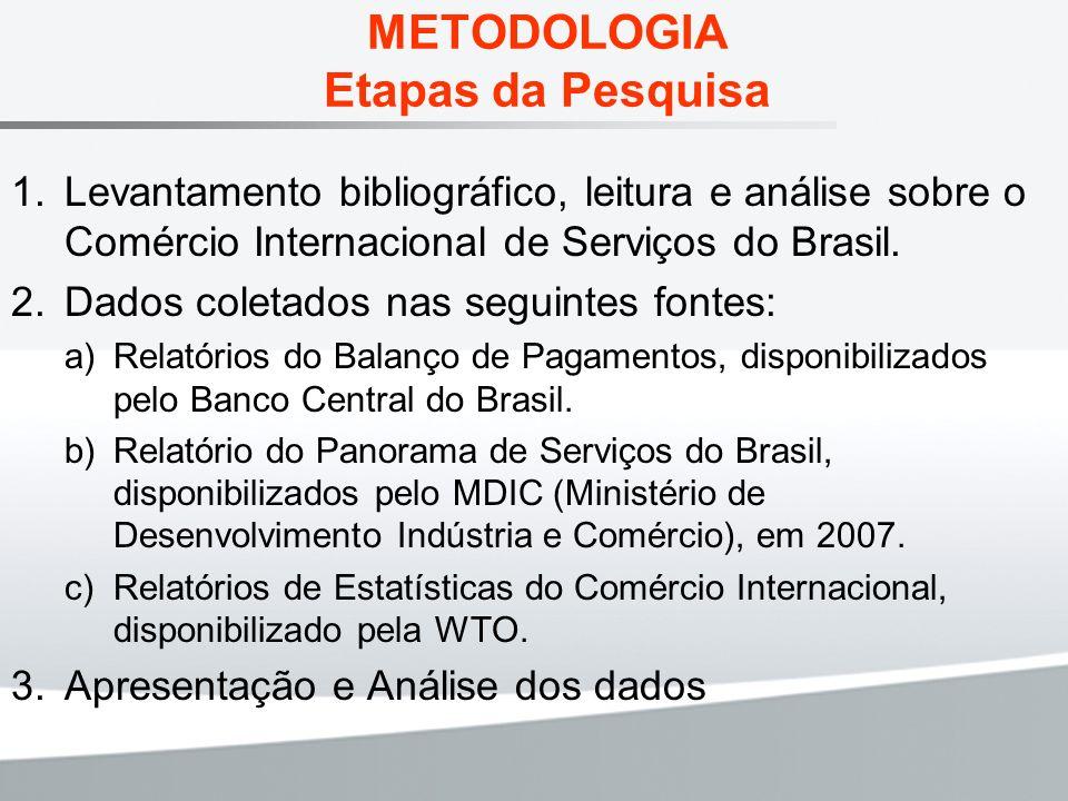 METODOLOGIA Etapas da Pesquisa Levantamento bibliográfico, leitura e análise sobre o Comércio Internacional de Serviços do Brasil. Dados coletados nas