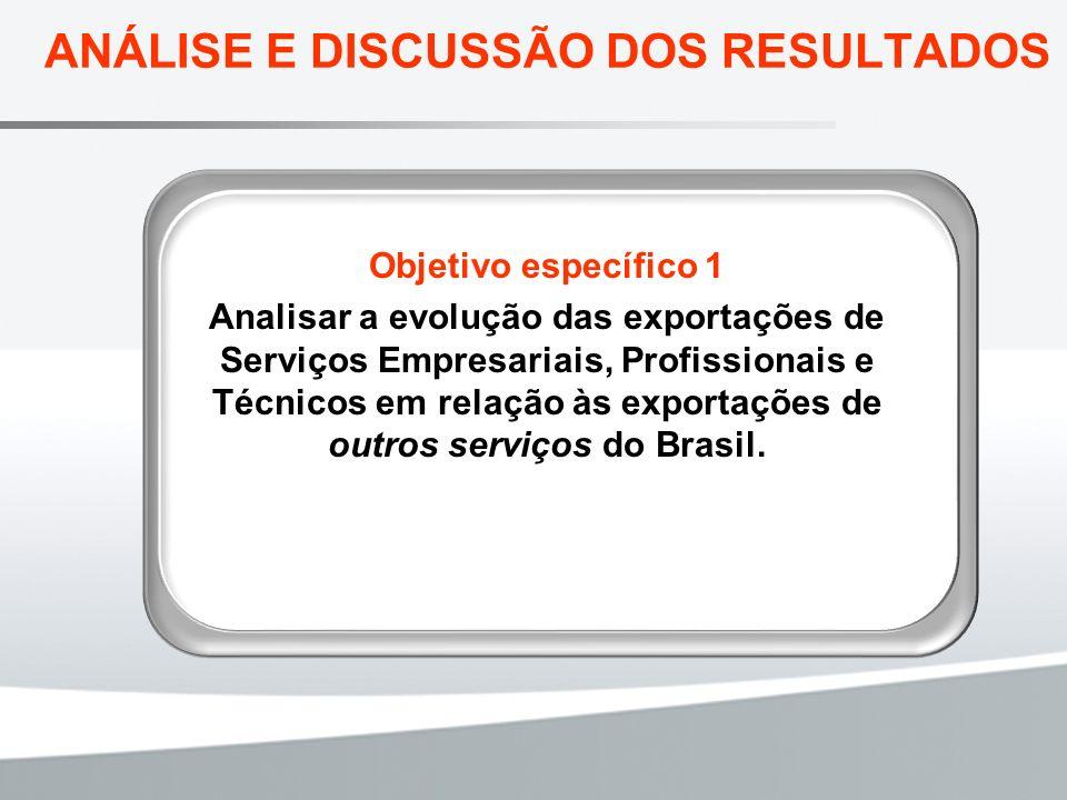 ANÁLISE E DISCUSSÃO DOS RESULTADOS Objetivo específico 1 Analisar a evolução das exportações de Serviços Empresariais, Profissionais e Técnicos em rel