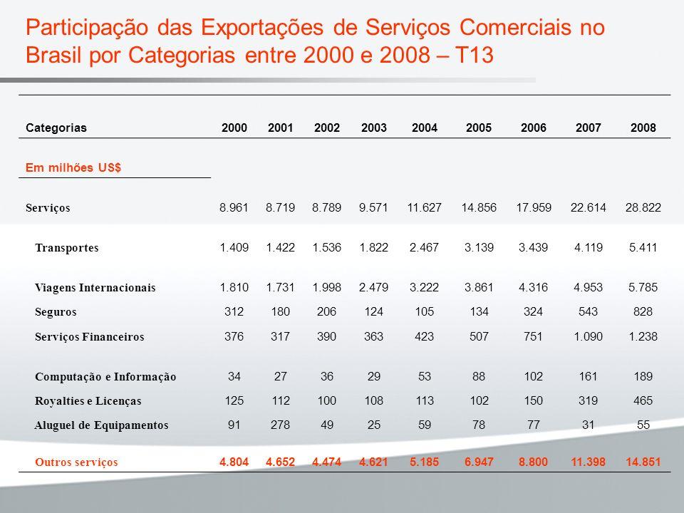 Participação das Exportações de Serviços Comerciais no Brasil por Categorias entre 2000 e 2008 – T13 Categorias200020012002200320042005200620072008 Em