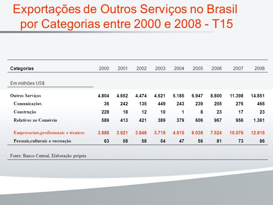 Exportações de Outros Serviços no Brasil por Categorias entre 2000 e 2008 - T15 Categorias200020012002200320042005200620072008 Em milhões US$ Outros S