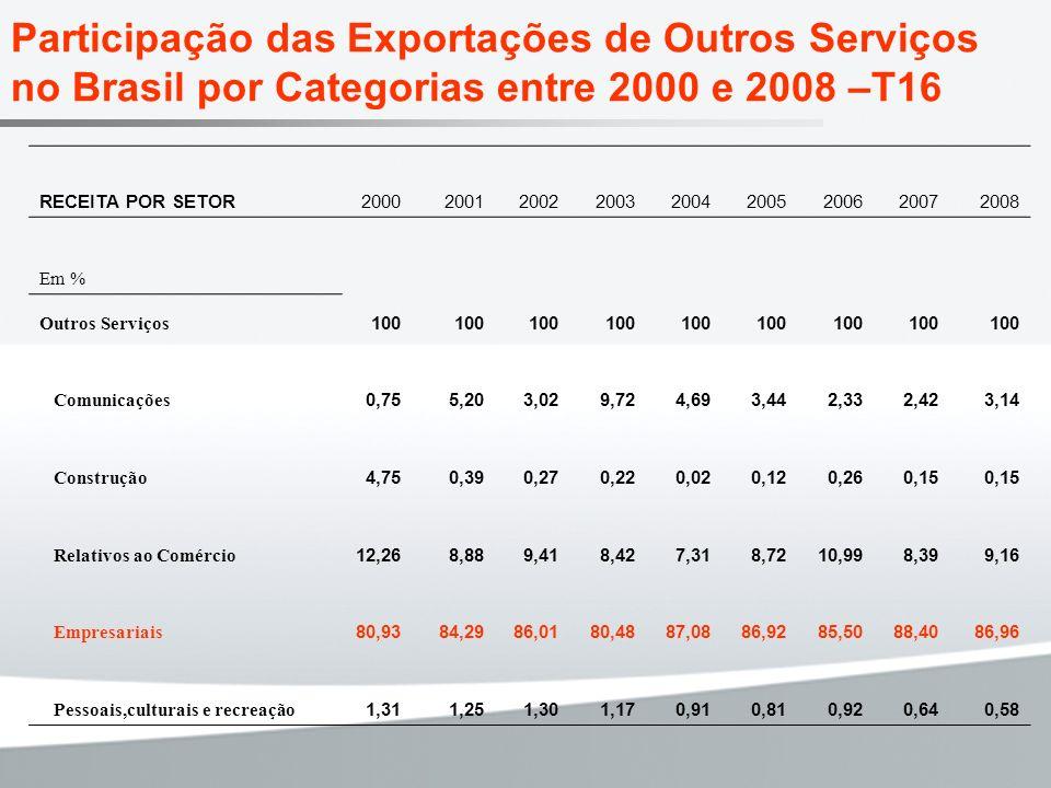 Participação das Exportações de Outros Serviços no Brasil por Categorias entre 2000 e 2008 –T16 RECEITA POR SETOR200020012002200320042005200620072008