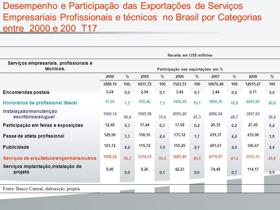 Desempenho e Participação das Exportações de Serviços Empresariais Profissionais e técnicos no Brasil por Categorias entre 2000 e 200 T17 Receita em U