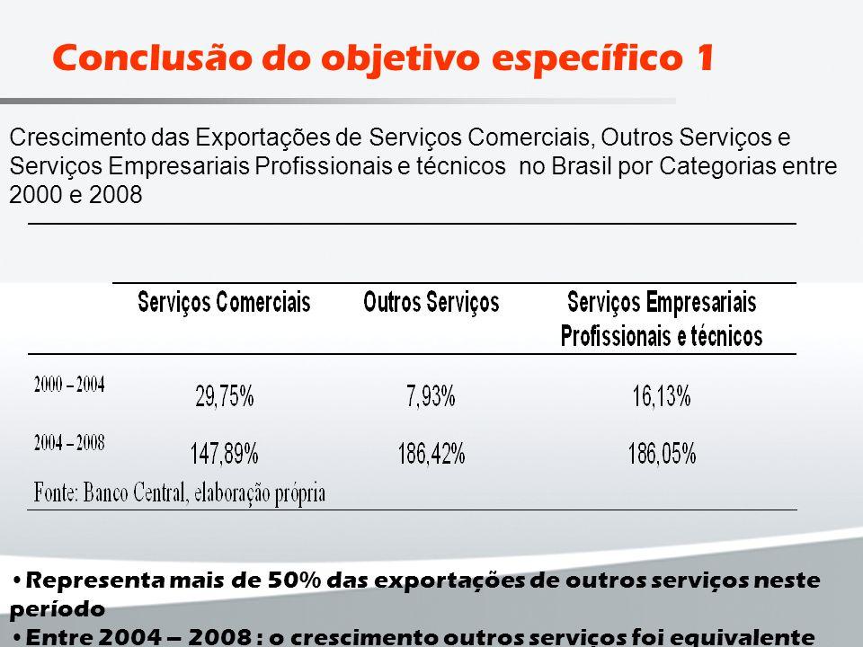 Crescimento das Exportações de Serviços Comerciais, Outros Serviços e Serviços Empresariais Profissionais e técnicos no Brasil por Categorias entre 20