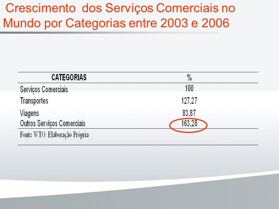 Crescimento dos Serviços Comerciais no Mundo por Categorias entre 2003 e 2006