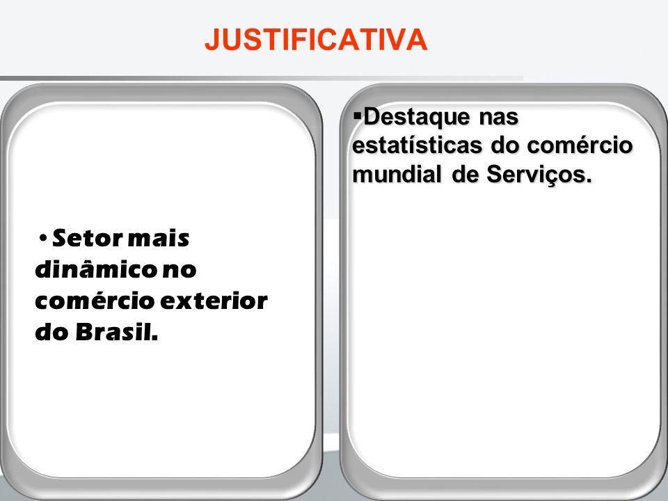 Crescimento das Exportações de Serviços Comerciais no Brasil por Categorias entre 2000 e 2008 – T14
