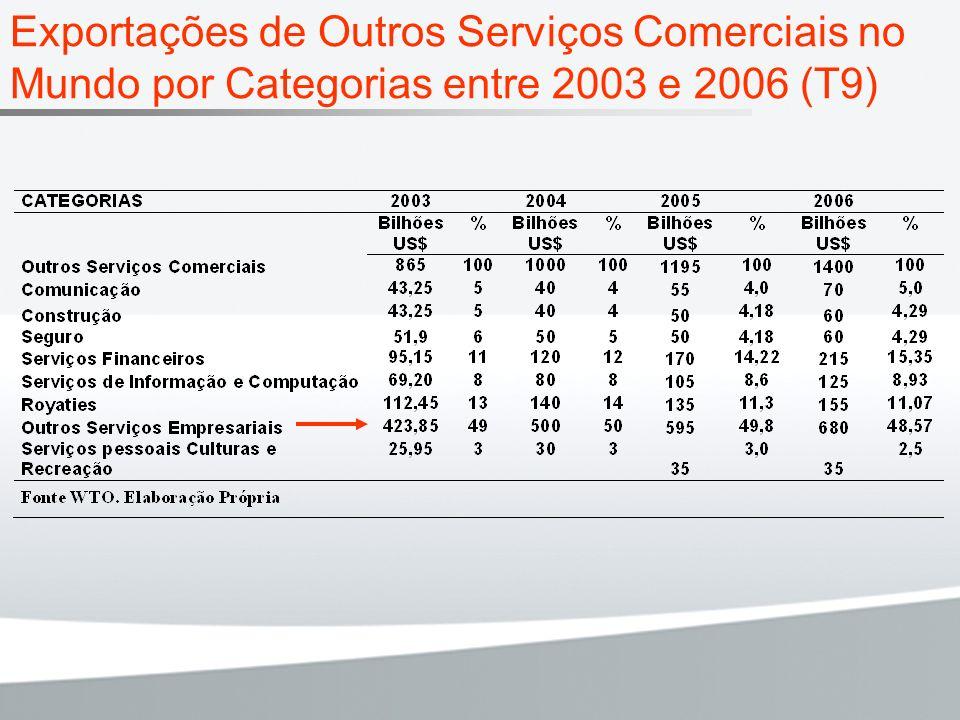 Exportações de Outros Serviços Comerciais no Mundo por Categorias entre 2003 e 2006 (T9)