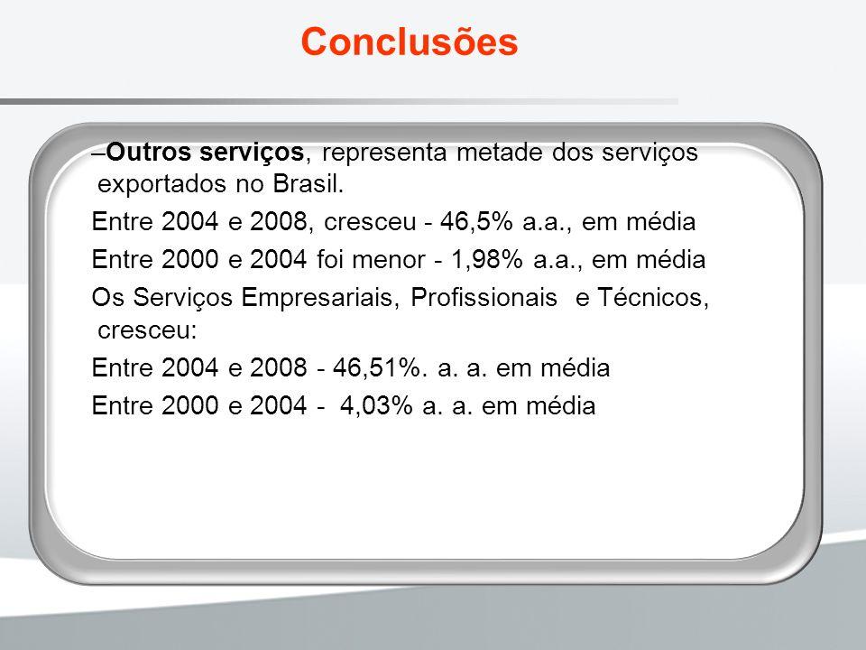 Conclusões –Outros serviços, representa metade dos serviços exportados no Brasil. Entre 2004 e 2008, cresceu - 46,5% a.a., em média Entre 2000 e 2004