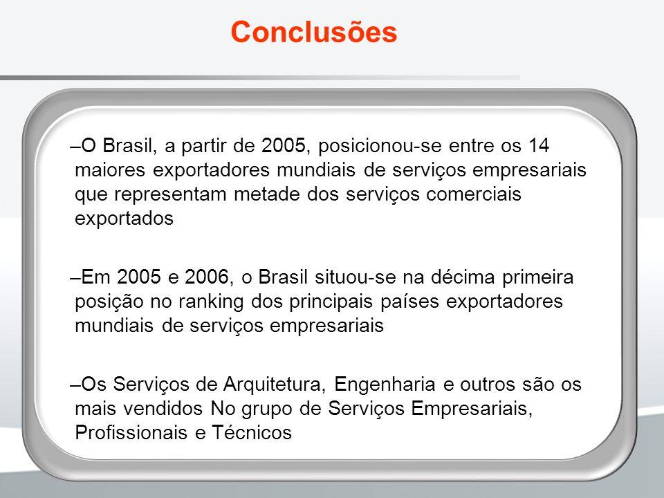Conclusões –O Brasil, a partir de 2005, posicionou-se entre os 14 maiores exportadores mundiais de serviços empresariais que representam metade dos se