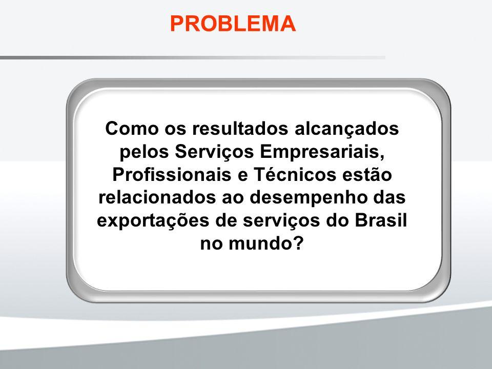 Exportações de Outros Serviços no Brasil por Categorias entre 2000 e 2008 - T15 Categorias200020012002200320042005200620072008 Em milhões US$ Outros Serviços 4.8044.6524.4744.6215.1856.9478.80011.39814.851 Comunicações 36242135449243239205276466 Construção 22818121018231723 Relativos ao Comércio 5894134213893796069679561.361 Empresariais,profissionais e técnicos 3.8883.9213.8483.7194.5156.0387.52410.07612.915 Pessoais,culturais e recreação 6358 544756817386 Fonte: Banco Central, Elaboração própria