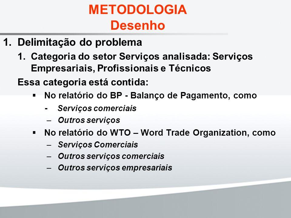 METODOLOGIA Desenho Delimitação do problema Categoria do setor Serviços analisada: Serviços Empresariais, Profissionais e Técnicos Essa categoria está