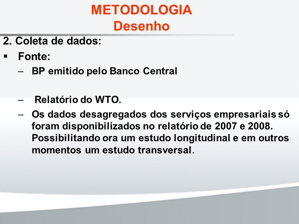 METODOLOGIA Desenho 2. Coleta de dados: Fonte: –BP emitido pelo Banco Central – Relatório do WTO. –Os dados desagregados dos serviços empresariais só
