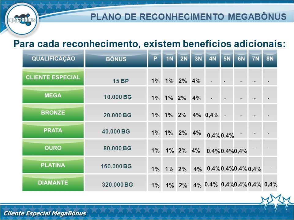 Para cada reconhecimento, existem benefícios adicionais: PLANO DE RECONHECIMENTO MEGABÔNUS 320.000 BG 10.000 BG 20.000 BG 40.000 BG 80.000 BG 160.000