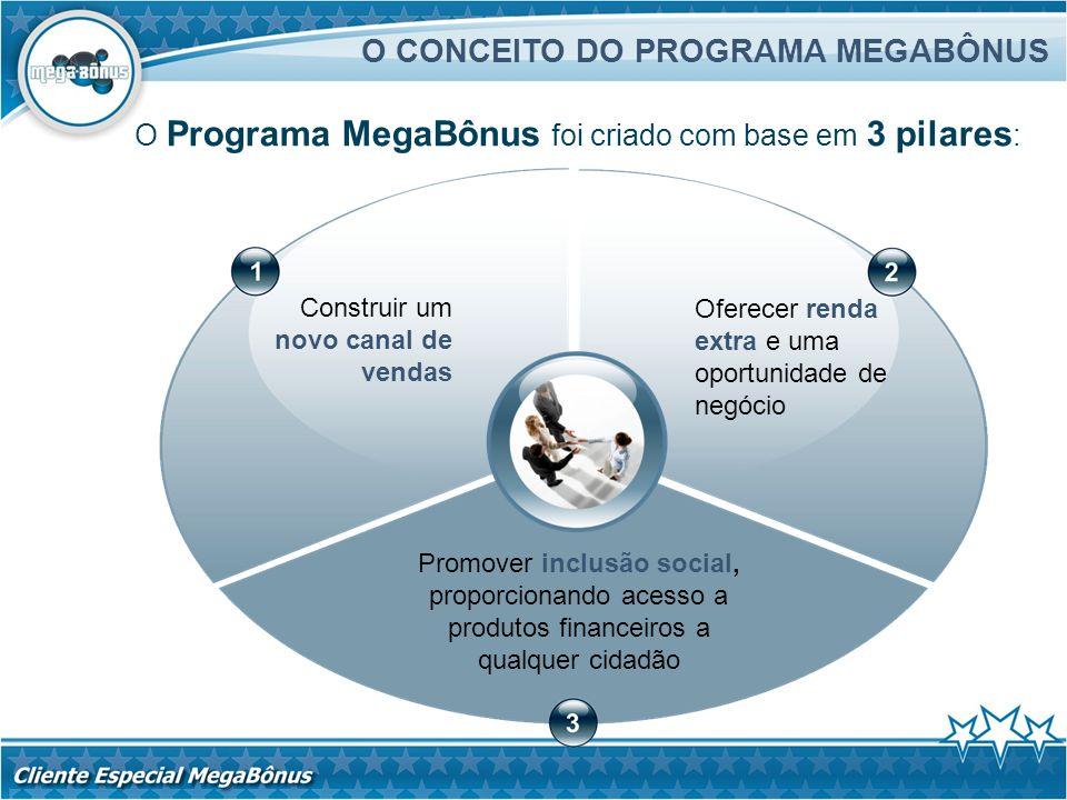 O CONCEITO DO PROGRAMA MEGABÔNUS O Programa MegaBônus foi criado com base em 3 pilares : Construir um novo canal de vendas Oferecer renda extra e uma