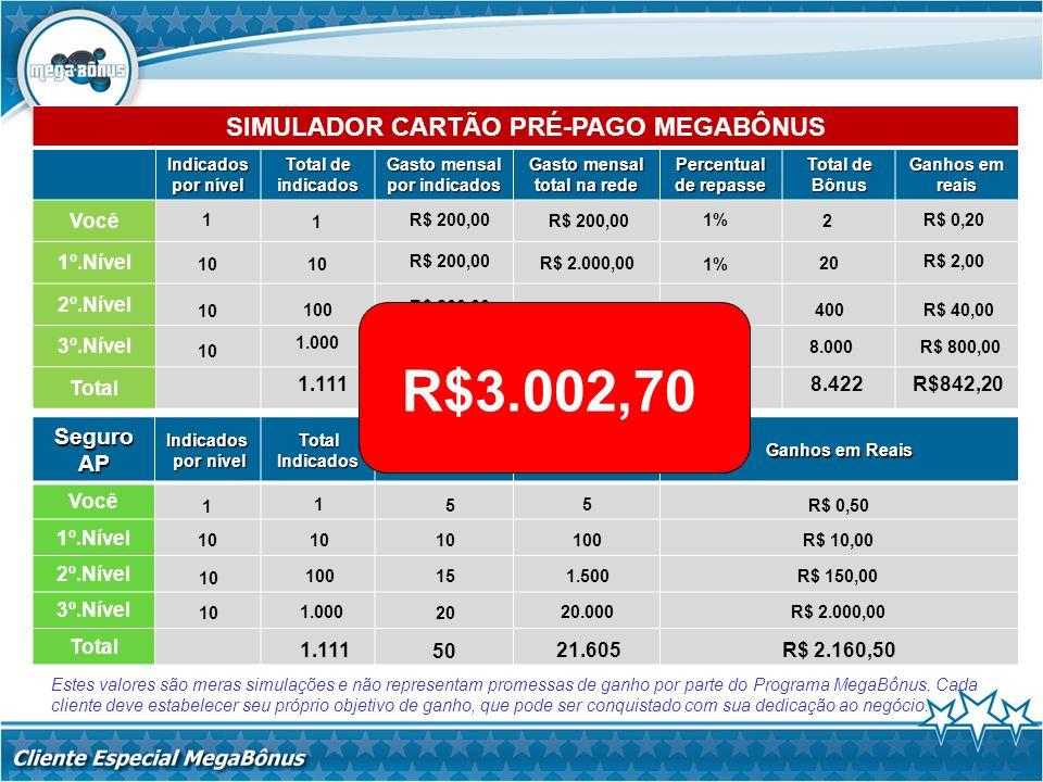 SIMULADOR CARTÃO PRÉ-PAGO MEGABÔNUS Indicados por nível Total de indicados Gasto mensal por indicados Gasto mensal total na rede Percentual de repasse