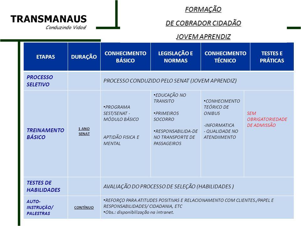 ETAPASDURAÇÃO CONHECIMENTO BÁSICO LEGISLAÇÃO E NORMAS CONHECIMENTO TÉCNICO TESTES E PRÁTICAS PROCESSO SELETIVO PROCESSO CONDUZIDO PELO SENAT (JOVEM APRENDIZ) TREINAMENTO BÁSICO 1 ANO SENAT PROGRAMA SEST/SENAT - MÓDULO BÁSICO APTIDÃO FISICA E MENTAL EDUCAÇÃO NO TRANSITO PRIMEIROS SOCORRO RESPONSABILIDA-DE NO TRANSPORTE DE PASSAGEIROS CONHECIMENTO TEÓRICO DE ONIBUS -INFORMATICA - QUALIDADE NO ATENDIIMENTO SEM OBRIGATORIEDADE DE ADMISSÃO TESTES DE HABILIDADES AVALIAÇÃO DO PROCESSO DE SELEÇÃO (HABILIDADES ) AUTO- INSTRUÇÃO/ PALESTRAS CONTÍNUO REFORÇO PARA ATITUDES POSITIVAS E RELACIONAMENTO COM CLIENTES./PAPEL E RESPONSABILIDADES/ CIDADANIA, ETC Obs.: disponibilização na intranet.FORMAÇÃO DE COBRADOR CIDADÃO JOVEM APRENDIZ