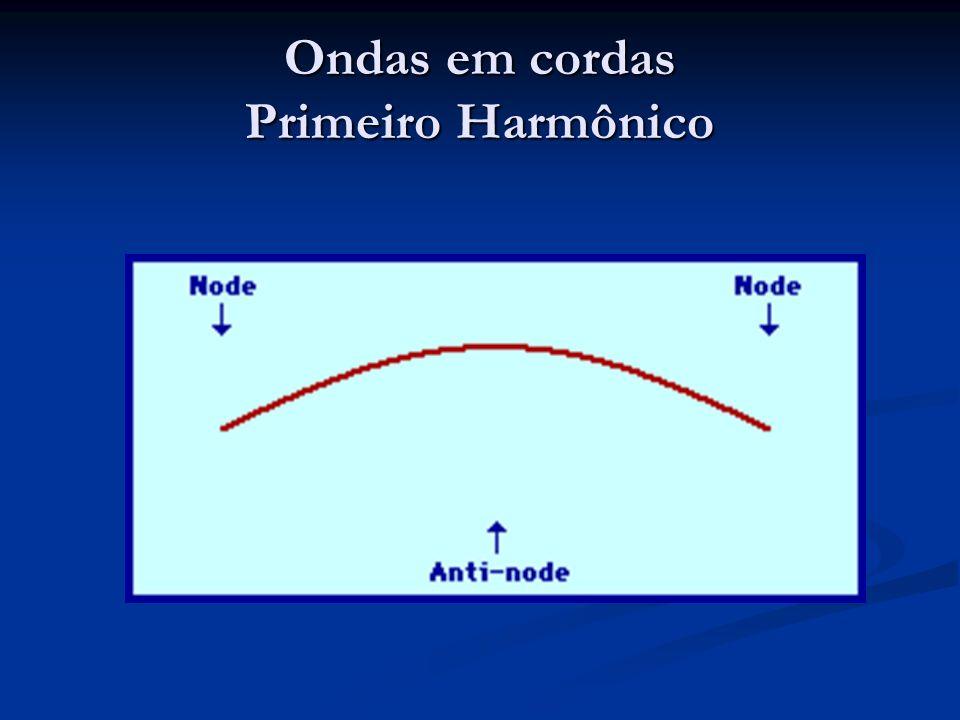 Ondas em cordas Primeiro Harmônico
