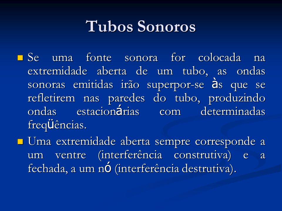 Tubos Sonoros Se uma fonte sonora for colocada na extremidade aberta de um tubo, as ondas sonoras emitidas irão superpor-se à s que se refletirem nas