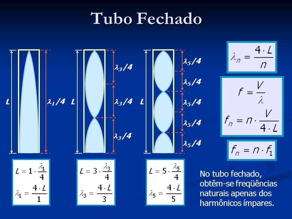 Tubo Fechado L 1 /4 L 3 /4 L 5 /4 No tubo fechado, obtêm-se freqüências naturais apenas dos harmônicos ímpares.