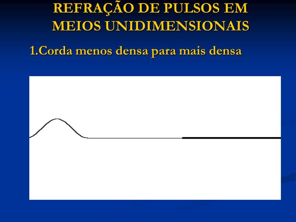 REFRAÇÃO DE PULSOS EM MEIOS UNIDIMENSIONAIS 1.Corda menos densa para mais densa