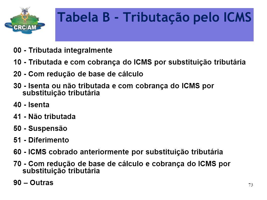 Tabela B - Tributação pelo ICMS 00 - Tributada integralmente 10 - Tributada e com cobrança do ICMS por substituição tributária 20 - Com redução de bas