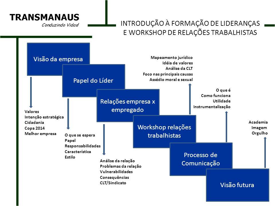 Visão da empresa Papel do Líder Relações empresa x empregado Workshop relações trabalhistas Processo de Comunicação Visão futura Valores Intenção estr