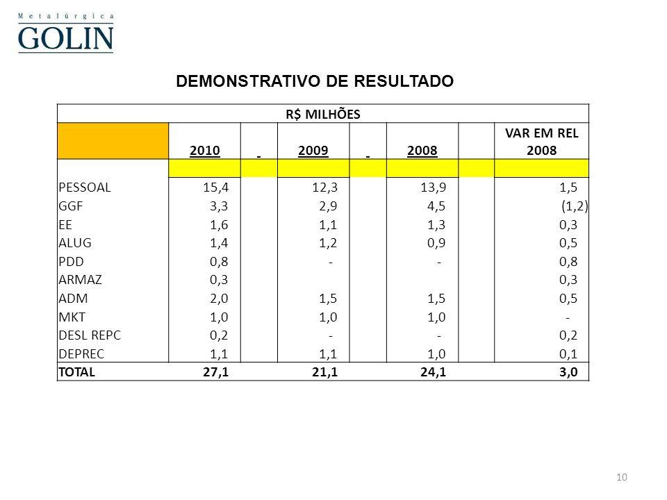 DEMONSTRATIVO DE RESULTADO EM R$ MIL