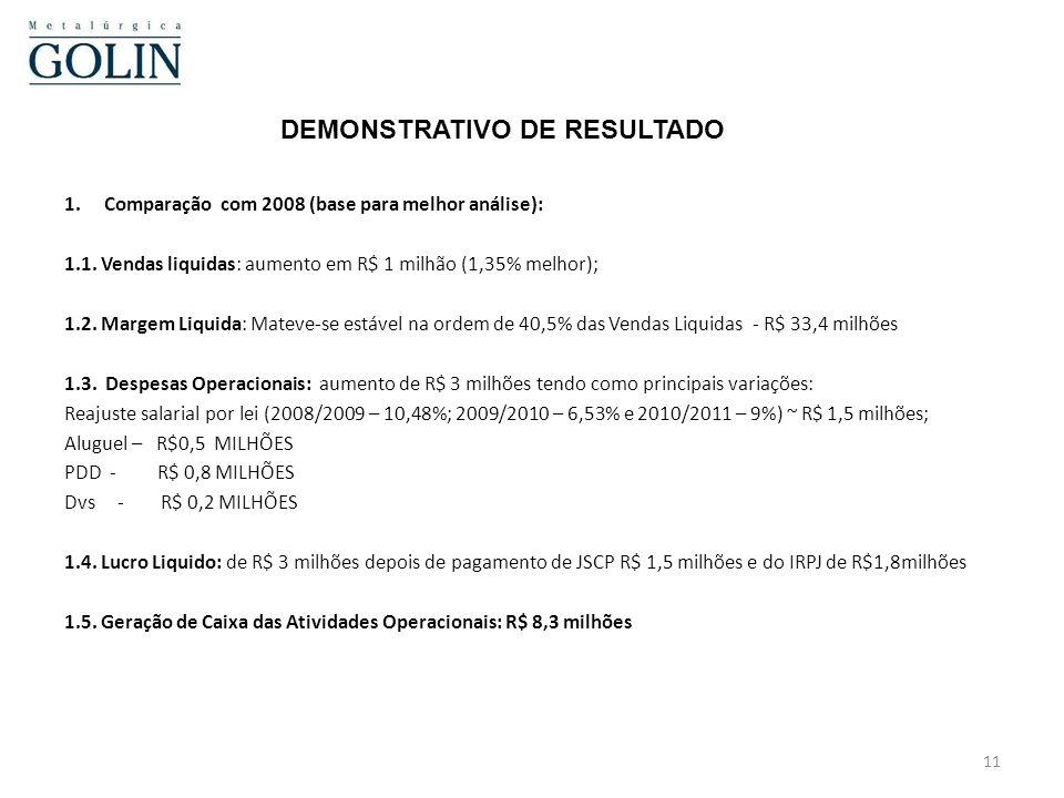 10 DEMONSTRATIVO DE RESULTADO R$ MILHÕES 2010 2009 2008 VAR EM REL 2008 PESSOAL 15,4 12,3 13,9 1,5 GGF 3,3 2,9 4,5 (1,2) EE 1,6 1,1 1,3 0,3 ALUG 1,4 1