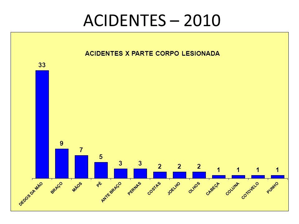 ACIDENTES – 2010