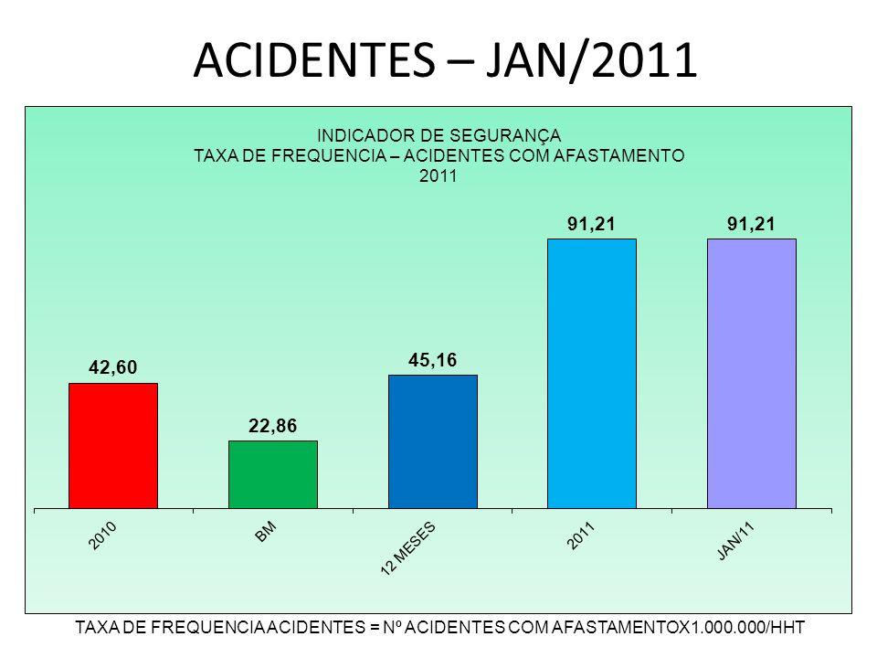ACIDENTES – JAN/ 2011