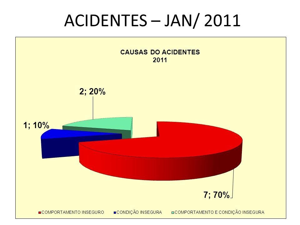 TAXA DE FREQUENCIA ACIDENTES = Nº ACIDENTES COM AFASTAMENTOX1.000.000/HHT